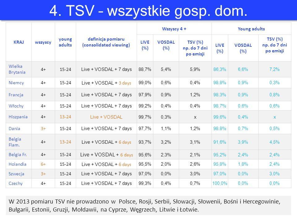 4. TSV – wszystkie gosp. dom.