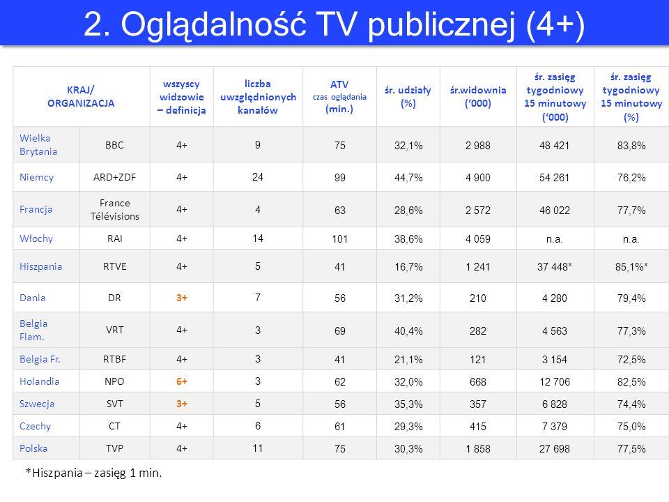 2. Oglądalność TV publicznej (4+) KRAJ/ ORGANIZACJA wszyscy widzowie – definicja liczba uwzględnionych kanałów ATV czas oglądania (min.) śr. udziały (