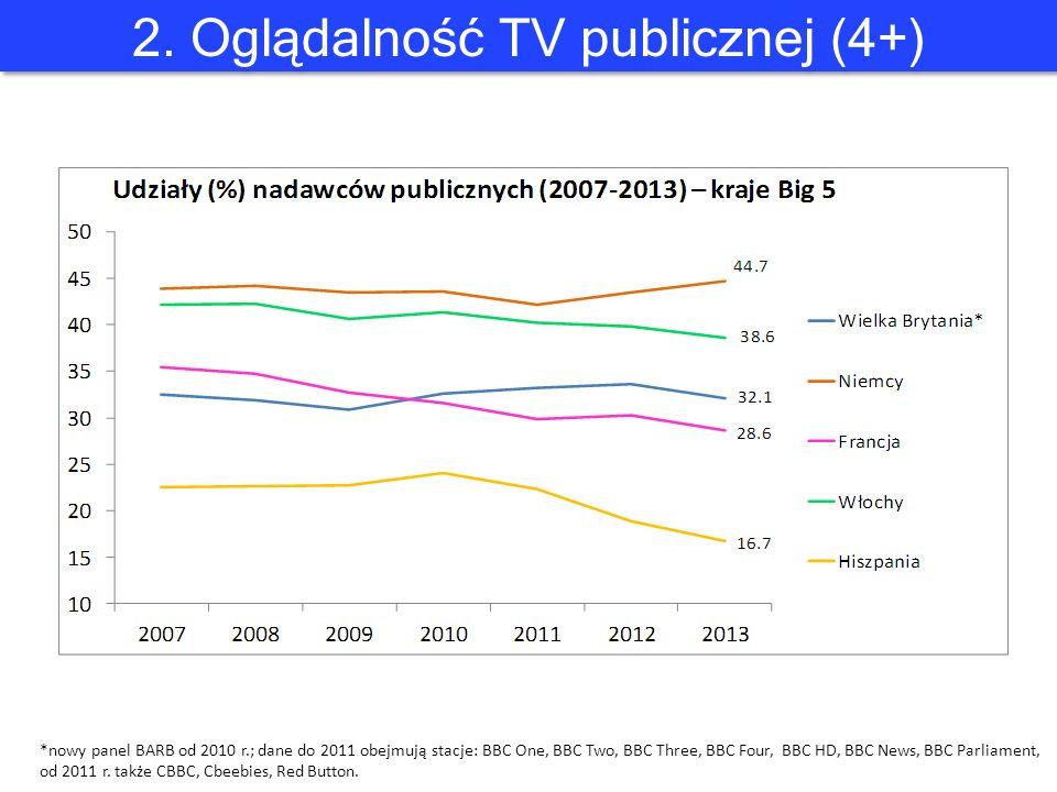 2. Oglądalność TV publicznej (4+) *nowy panel BARB od 2010 r.; dane do 2011 obejmują stacje: BBC One, BBC Two, BBC Three, BBC Four, BBC HD, BBC News,