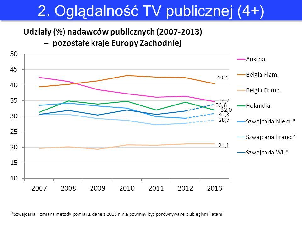 *Szwajcaria – zmiana metody pomiaru, dane z 2013 r. nie powinny być porównywane z ubiegłymi latami