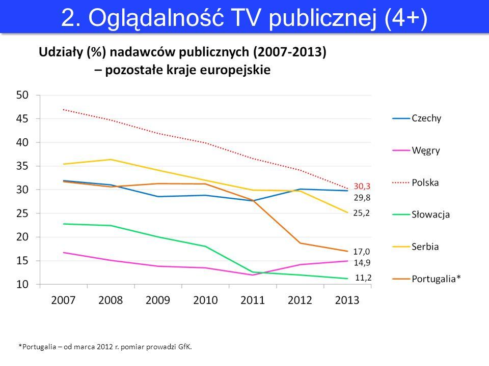2. Oglądalność TV publicznej (4+) *Portugalia – od marca 2012 r. pomiar prowadzi GfK.