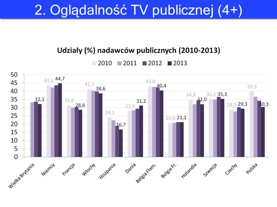 2. Oglądalność TV publicznej (4+)
