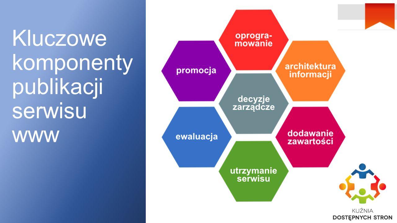 Kluczowe komponenty publikacji serwisu www