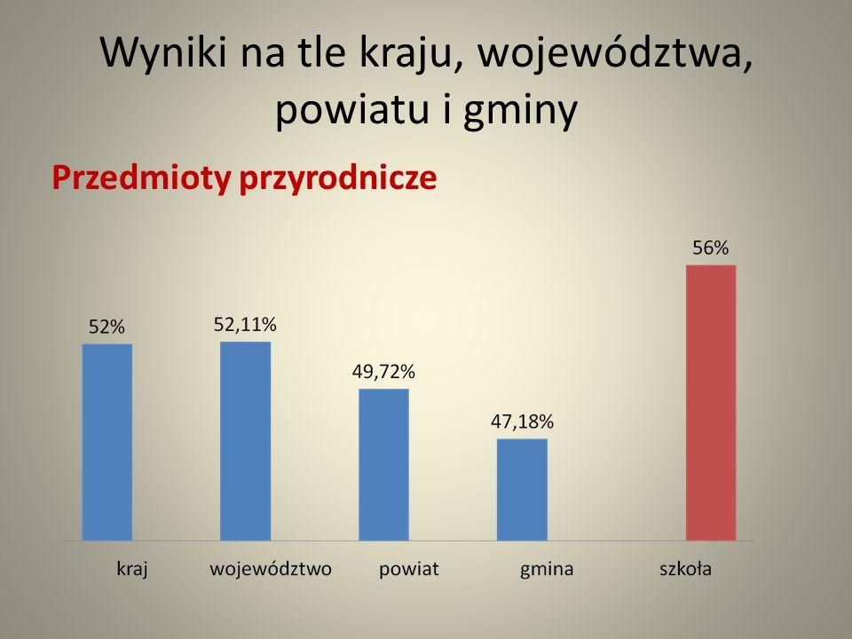 Wyniki na tle kraju, województwa, powiatu i gminy Przedmioty przyrodnicze