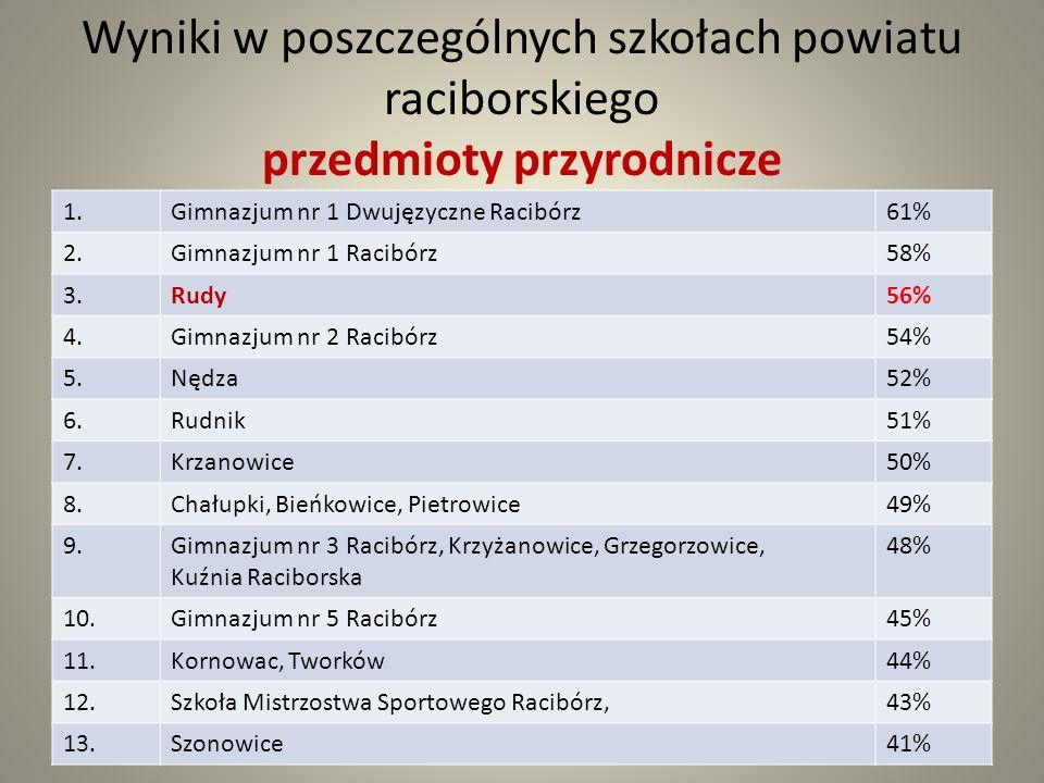Wyniki w poszczególnych szkołach powiatu raciborskiego przedmioty przyrodnicze 1.Gimnazjum nr 1 Dwujęzyczne Racibórz61% 2.Gimnazjum nr 1 Racibórz58% 3.Rudy56% 4.Gimnazjum nr 2 Racibórz54% 5.Nędza52% 6.Rudnik51% 7.Krzanowice50% 8.Chałupki, Bieńkowice, Pietrowice49% 9.Gimnazjum nr 3 Racibórz, Krzyżanowice, Grzegorzowice, Kuźnia Raciborska 48% 10.Gimnazjum nr 5 Racibórz45% 11.Kornowac, Tworków44% 12.Szkoła Mistrzostwa Sportowego Racibórz,43% 13.Szonowice41%