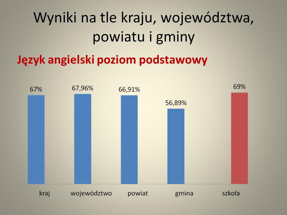 Wyniki na tle kraju, województwa, powiatu i gminy Język angielski poziom podstawowy