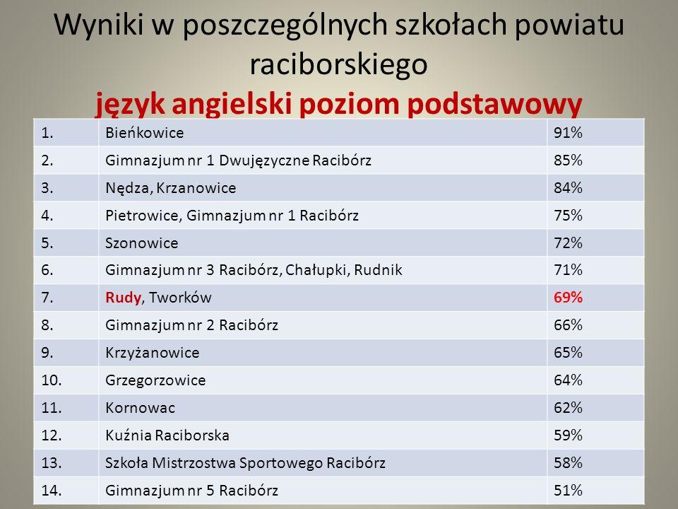 Wyniki w poszczególnych szkołach powiatu raciborskiego język angielski poziom podstawowy 1.Bieńkowice91% 2.Gimnazjum nr 1 Dwujęzyczne Racibórz85% 3.Nędza, Krzanowice84% 4.Pietrowice, Gimnazjum nr 1 Racibórz75% 5.Szonowice72% 6.Gimnazjum nr 3 Racibórz, Chałupki, Rudnik71% 7.Rudy, Tworków69% 8.Gimnazjum nr 2 Racibórz66% 9.Krzyżanowice65% 10.Grzegorzowice64% 11.Kornowac62% 12.Kuźnia Raciborska59% 13.Szkoła Mistrzostwa Sportowego Racibórz58% 14.Gimnazjum nr 5 Racibórz51%