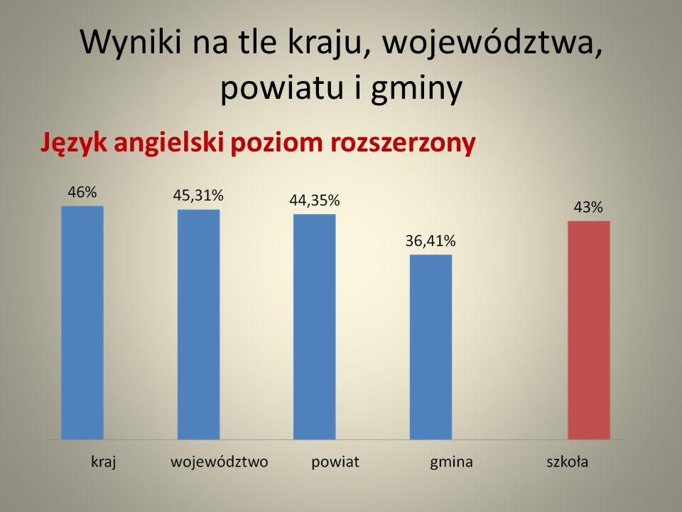 Wyniki na tle kraju, województwa, powiatu i gminy Język angielski poziom rozszerzony