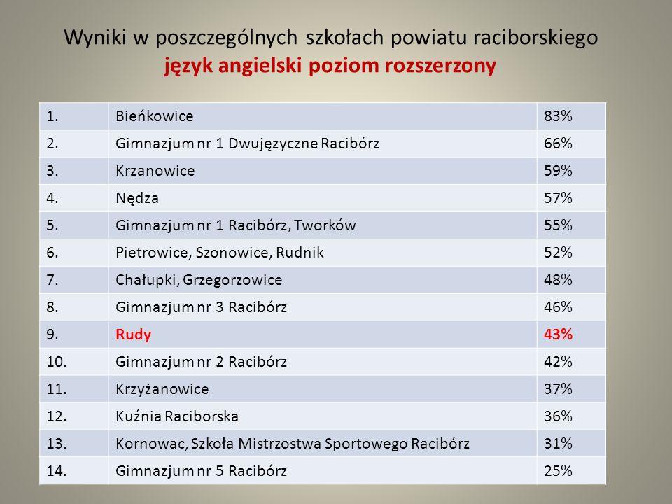 Wyniki w poszczególnych szkołach powiatu raciborskiego język angielski poziom rozszerzony 1.Bieńkowice83% 2.Gimnazjum nr 1 Dwujęzyczne Racibórz66% 3.Krzanowice59% 4.Nędza57% 5.Gimnazjum nr 1 Racibórz, Tworków55% 6.Pietrowice, Szonowice, Rudnik52% 7.Chałupki, Grzegorzowice48% 8.Gimnazjum nr 3 Racibórz46% 9.Rudy43% 10.Gimnazjum nr 2 Racibórz42% 11.Krzyżanowice37% 12.Kuźnia Raciborska36% 13.Kornowac, Szkoła Mistrzostwa Sportowego Racibórz31% 14.Gimnazjum nr 5 Racibórz25%