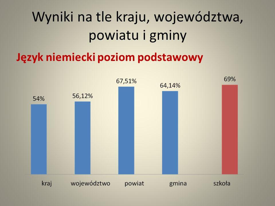 Wyniki na tle kraju, województwa, powiatu i gminy Język niemiecki poziom podstawowy