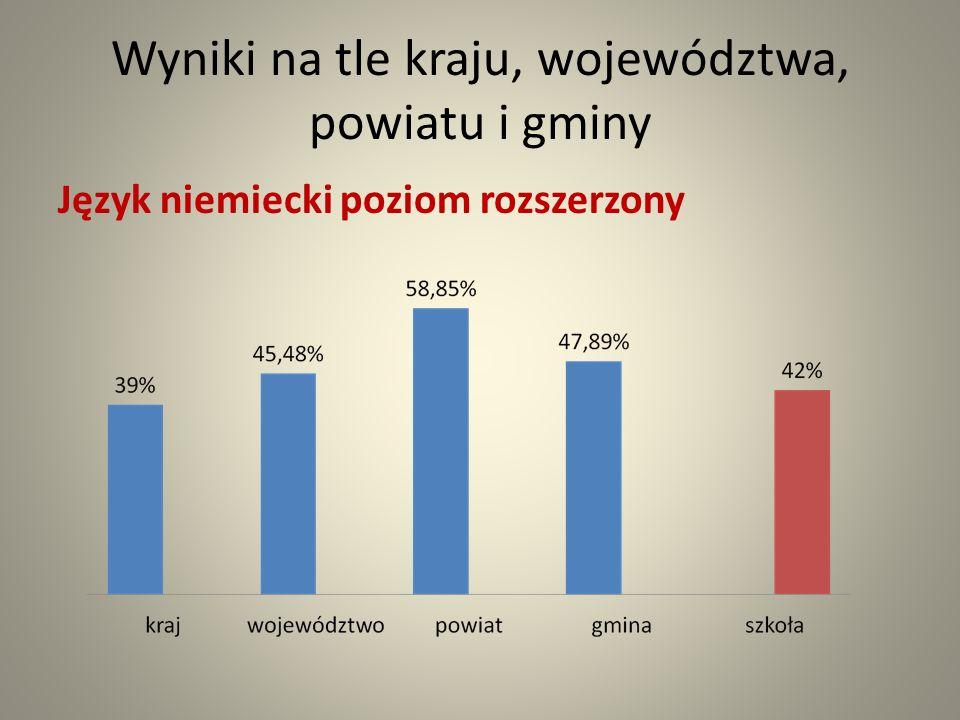 Wyniki na tle kraju, województwa, powiatu i gminy Język niemiecki poziom rozszerzony