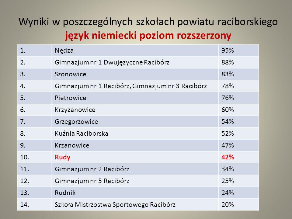 Wyniki w poszczególnych szkołach powiatu raciborskiego język niemiecki poziom rozszerzony 1.Nędza95% 2.Gimnazjum nr 1 Dwujęzyczne Racibórz88% 3.Szonowice83% 4.Gimnazjum nr 1 Racibórz, Gimnazjum nr 3 Racibórz78% 5.Pietrowice76% 6.Krzyżanowice60% 7.Grzegorzowice54% 8.Kuźnia Raciborska52% 9.Krzanowice47% 10.Rudy42% 11.Gimnazjum nr 2 Racibórz34% 12.Gimnazjum nr 5 Racibórz25% 13.Rudnik24% 14.Szkoła Mistrzostwa Sportowego Racibórz20%