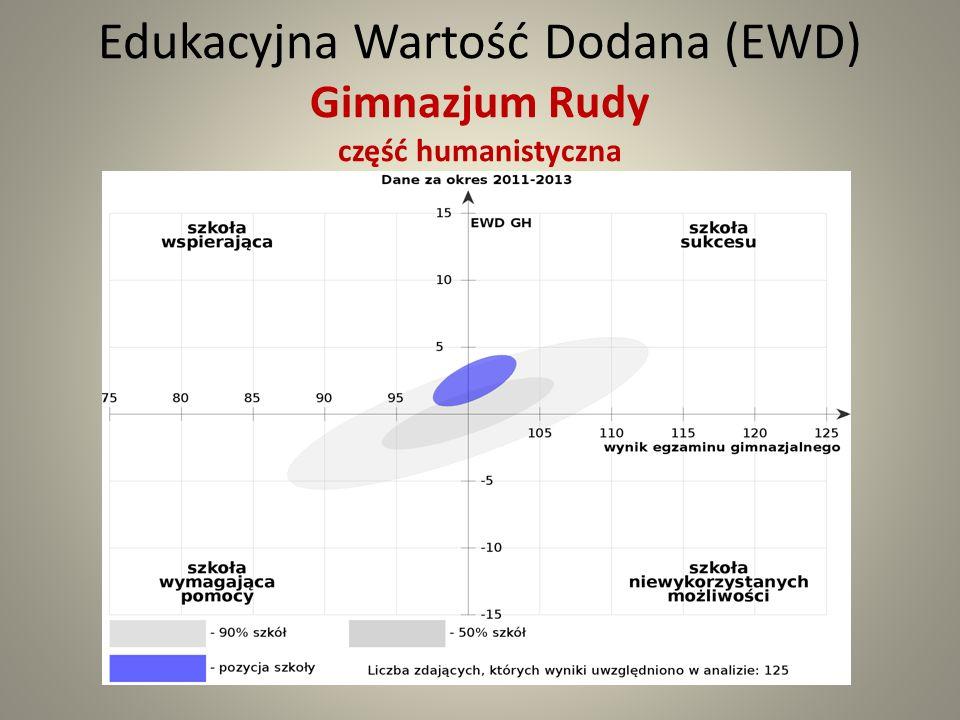 Edukacyjna Wartość Dodana (EWD) Gimnazjum Rudy część humanistyczna