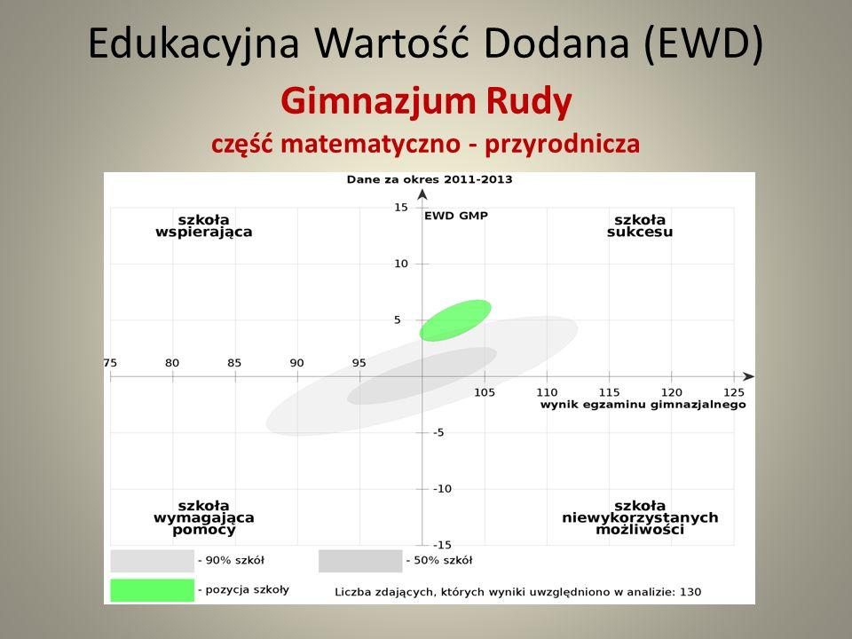 Edukacyjna Wartość Dodana (EWD) Gimnazjum Rudy część matematyczno - przyrodnicza