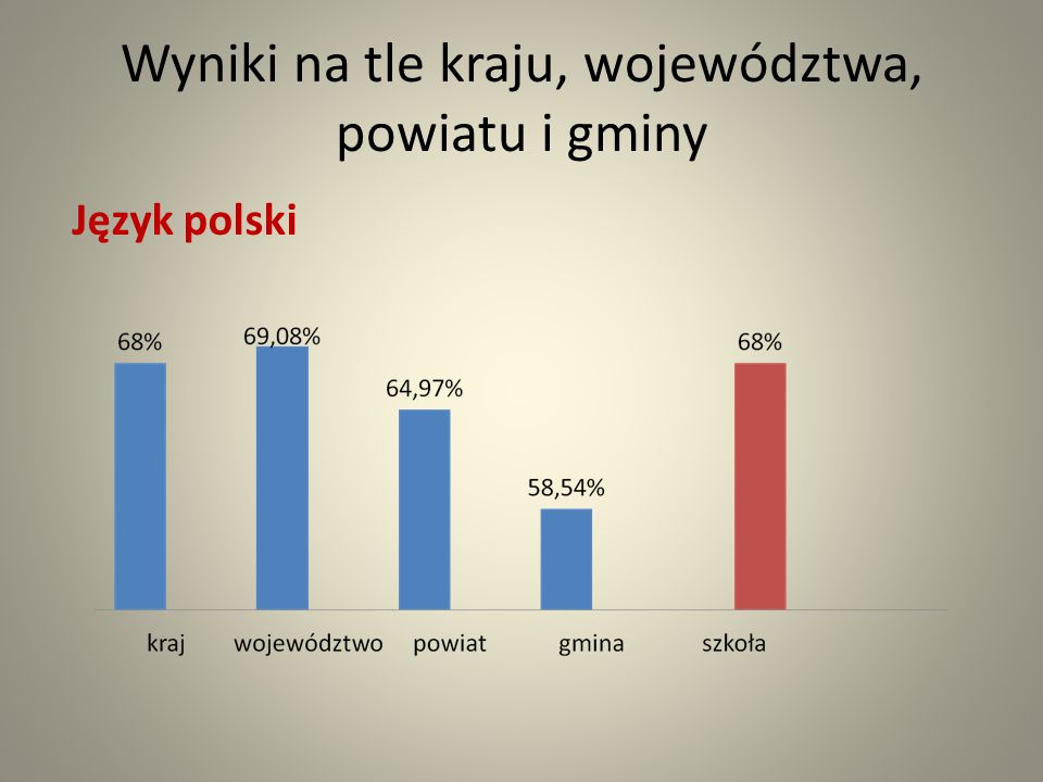 Wyniki na tle kraju, województwa, powiatu i gminy Język polski