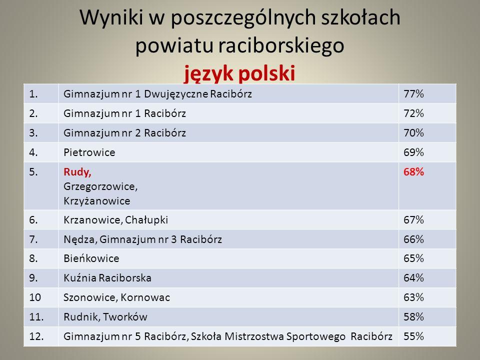 Wyniki w poszczególnych szkołach powiatu raciborskiego język polski 1.Gimnazjum nr 1 Dwujęzyczne Racibórz77% 2.Gimnazjum nr 1 Racibórz72% 3.Gimnazjum nr 2 Racibórz70% 4.Pietrowice69% 5.Rudy, Grzegorzowice, Krzyżanowice 68% 6.Krzanowice, Chałupki67% 7.Nędza, Gimnazjum nr 3 Racibórz66% 8.Bieńkowice65% 9.Kuźnia Raciborska64% 10Szonowice, Kornowac63% 11.Rudnik, Tworków58% 12.Gimnazjum nr 5 Racibórz, Szkoła Mistrzostwa Sportowego Racibórz55%
