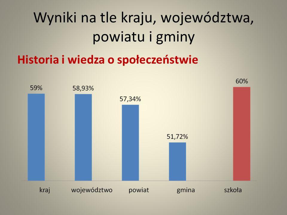Wyniki na tle kraju, województwa, powiatu i gminy Historia i wiedza o społeczeństwie