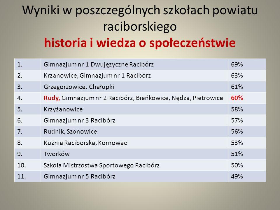 Wyniki w poszczególnych szkołach powiatu raciborskiego historia i wiedza o społeczeństwie 1.Gimnazjum nr 1 Dwujęzyczne Racibórz69% 2.Krzanowice, Gimnazjum nr 1 Racibórz63% 3.Grzegorzowice, Chałupki61% 4.Rudy, Gimnazjum nr 2 Racibórz, Bieńkowice, Nędza, Pietrowice60% 5.Krzyżanowice58% 6.Gimnazjum nr 3 Racibórz57% 7.Rudnik, Szonowice56% 8.Kuźnia Raciborska, Kornowac53% 9.Tworków51% 10.Szkoła Mistrzostwa Sportowego Racibórz50% 11.Gimnazjum nr 5 Racibórz49%