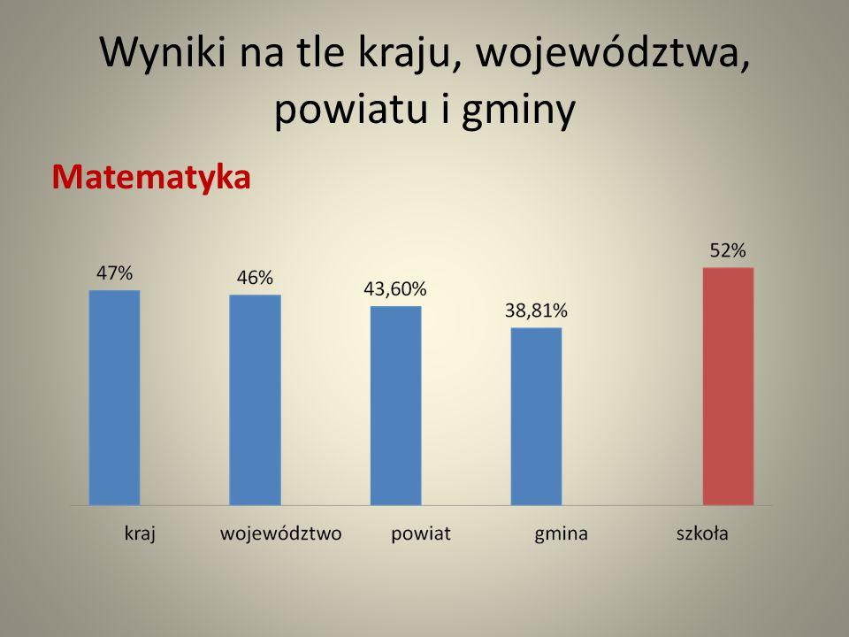 Wyniki na tle kraju, województwa, powiatu i gminy Matematyka