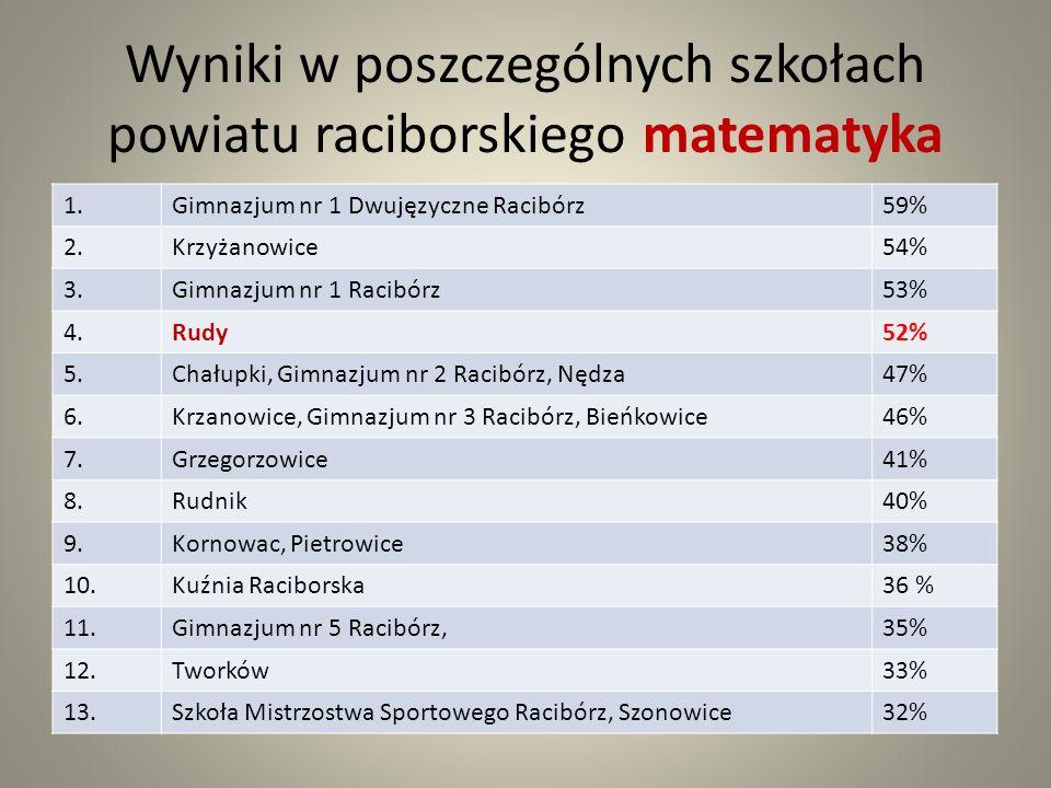 Wyniki w poszczególnych szkołach powiatu raciborskiego matematyka 1.Gimnazjum nr 1 Dwujęzyczne Racibórz59% 2.Krzyżanowice54% 3.Gimnazjum nr 1 Racibórz53% 4.Rudy52% 5.Chałupki, Gimnazjum nr 2 Racibórz, Nędza47% 6.Krzanowice, Gimnazjum nr 3 Racibórz, Bieńkowice46% 7.Grzegorzowice41% 8.Rudnik40% 9.Kornowac, Pietrowice38% 10.Kuźnia Raciborska36 % 11.Gimnazjum nr 5 Racibórz,35% 12.Tworków33% 13.Szkoła Mistrzostwa Sportowego Racibórz, Szonowice32%