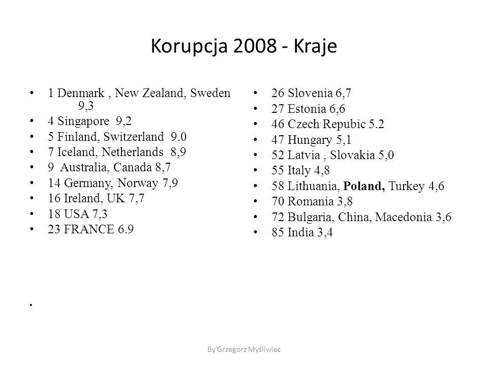 Korupcja 2008 - Kraje 1 Denmark, New Zealand, Sweden 9,3 4 Singapore 9,2 5 Finland, Switzerland 9.0 7 Iceland, Netherlands 8,9 9 Australia, Canada 8,7 14 Germany, Norway 7,9 16 Ireland, UK 7,7 18 USA 7,3 23 FRANCE 6.9 26 Slovenia 6,7 27 Estonia 6,6 46 Czech Repubic 5.2 47 Hungary 5,1 52 Latvia, Slovakia 5,0 55 Italy 4,8 58 Lithuania, Poland, Turkey 4,6 70 Romania 3,8 72 Bulgaria, China, Macedonia 3,6 85 India 3,4 By Grzegorz Myśliwiec