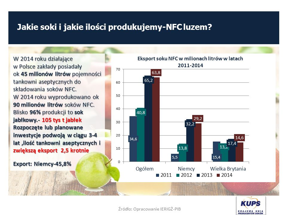 Jakie soki i jakie ilości produkujemy-NFC luzem? Źródło: Opracowanie IERIGŻ-PIB W 2014 roku działające w Polsce zakłady posiadały ok 45 milionów litró