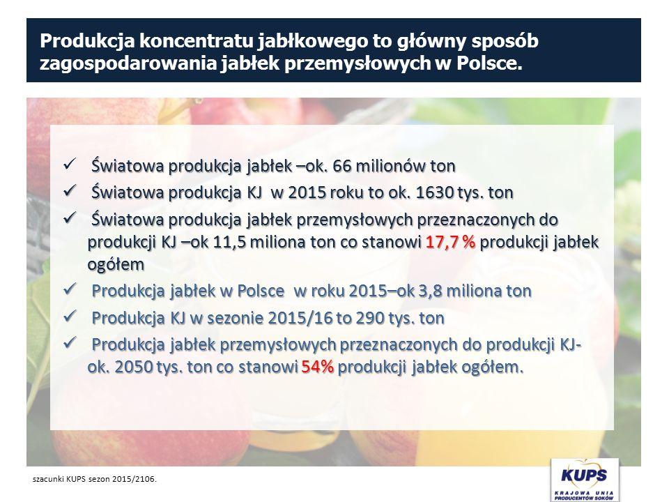 Produkcja koncentratu jabłkowego to główny sposób zagospodarowania jabłek przemysłowych w Polsce. Światowa produkcja jabłek –ok. 66 milionów ton Świat