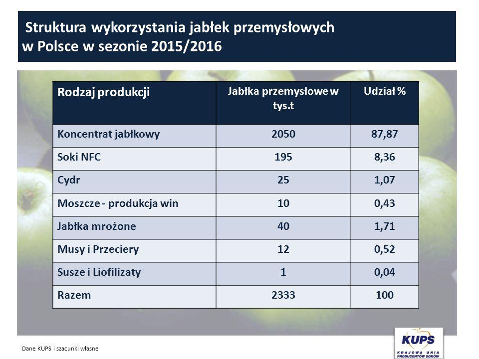 Struktura wykorzystania jabłek przemysłowych w Polsce w sezonie 2015/2016 Rodzaj produkcji Jabłka przemysłowe w tys.t Udział % Koncentrat jabłkowy205087,87 Soki NFC1958,36 Cydr251,07 Moszcze - produkcja win100,43 Jabłka mrożone401,71 Musy i Przeciery120,52 Susze i Liofilizaty10,04 Razem2333100 Dane KUPS i szacunki własne