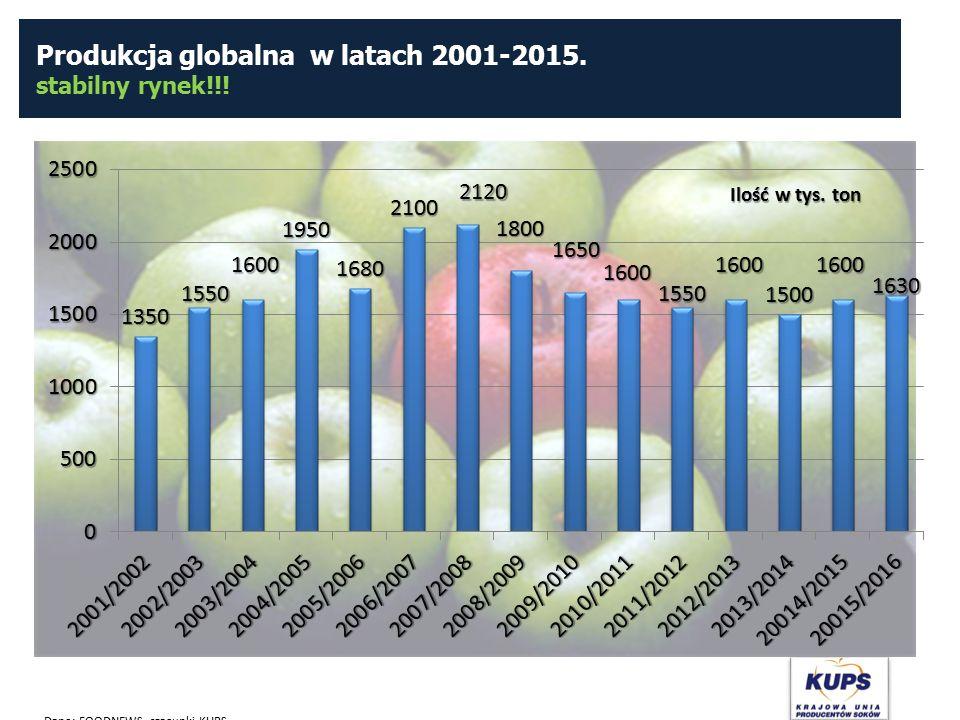 Produkcja globalna w latach 2001-2015. stabilny rynek!!! Dane: FOODNEWS, szacunki KUPS