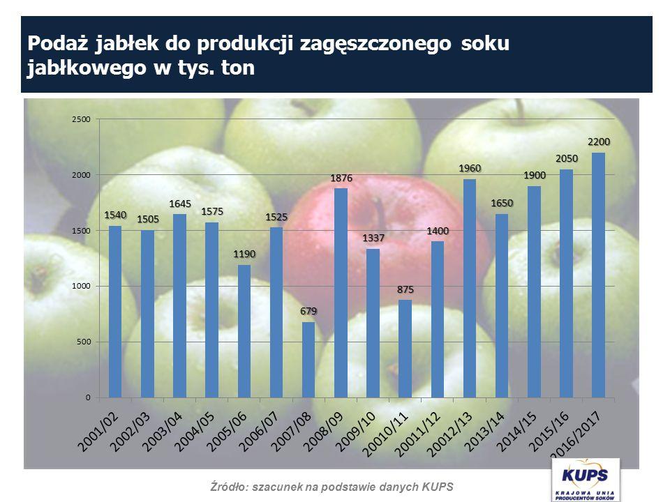 Podaż jabłek do produkcji zagęszczonego soku jabłkowego w tys. ton Źródło: szacunek na podstawie danych KUPS