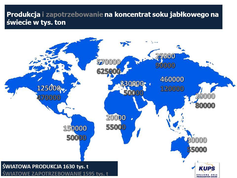 Produkcja i zapotrzebowanie na koncentrat soku jabłkowego na świecie w tys. ton ŚWIATOWA PRODUKCJA 1630 tys. t ŚWIATOWE ZAPOTRZEBOWANIE 1595 tys. t