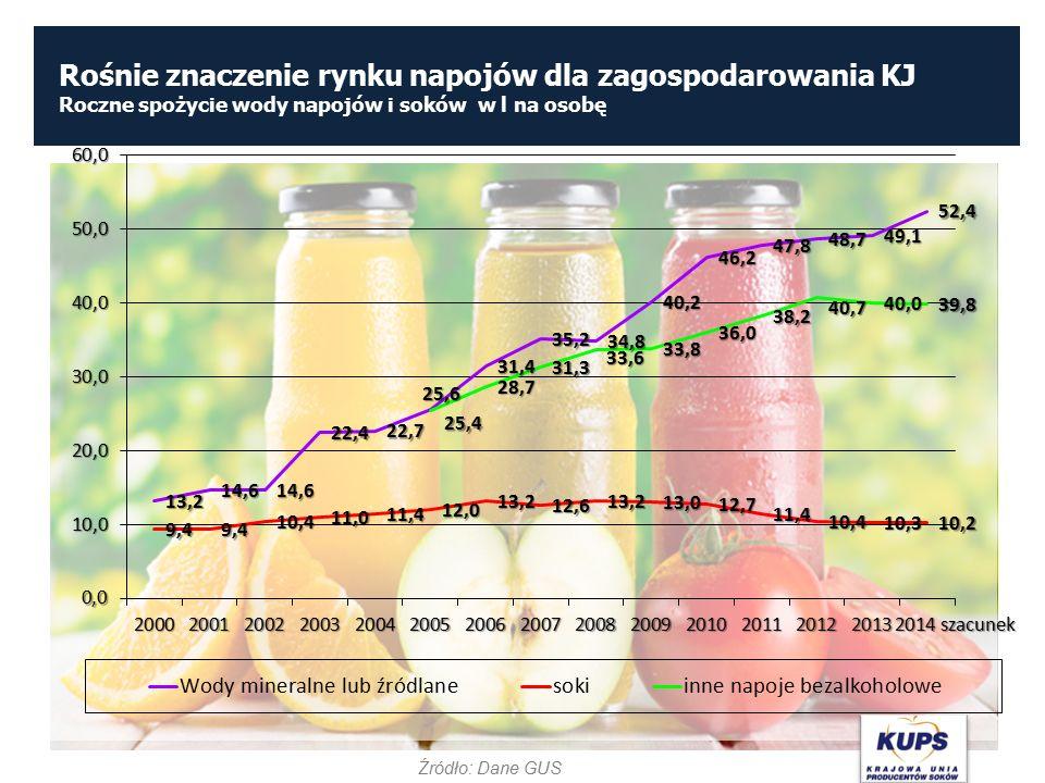 Rośnie znaczenie rynku napojów dla zagospodarowania KJ Roczne spożycie wody napojów i soków w l na osobę Źródło: Dane GUS
