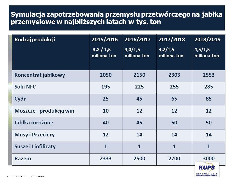 Symulacja zapotrzebowania przemysłu przetwórczego na jabłka przemysłowe w najbliższych latach w tys. ton Rodzaj produkcji2015/2016 3,8 / 1,5 miliona t