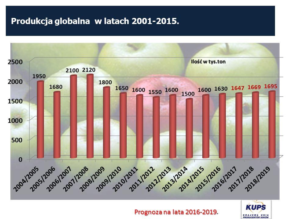Produkcja globalna w latach 2001-2015. Prognoza na lata 2016-2019 Prognoza na lata 2016-2019.