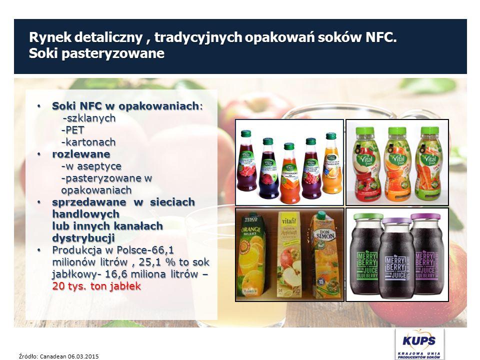 Rynek detaliczny, tradycyjnych opakowań soków NFC. Soki pasteryzowane Soki NFC w opakowaniach: -szklanych Soki NFC w opakowaniach: -szklanych-PET-kart