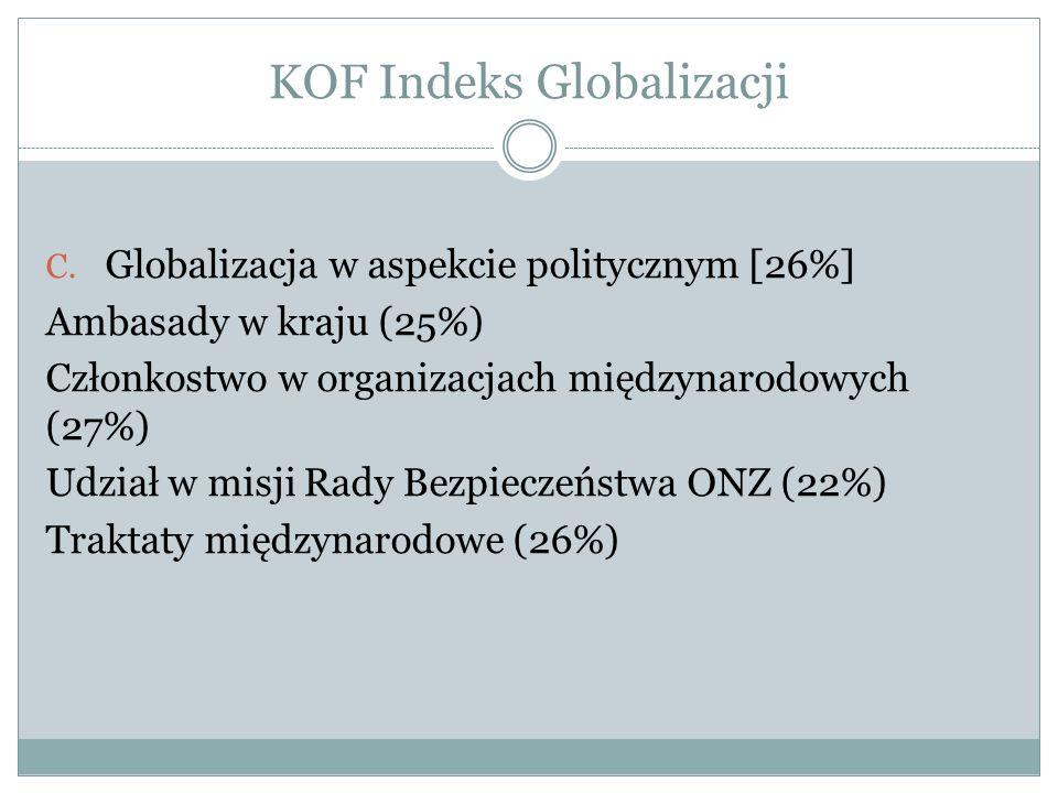 KOF Indeks Globalizacji C. Globalizacja w aspekcie politycznym [26%] Ambasady w kraju (25%) Członkostwo w organizacjach międzynarodowych (27%) Udział