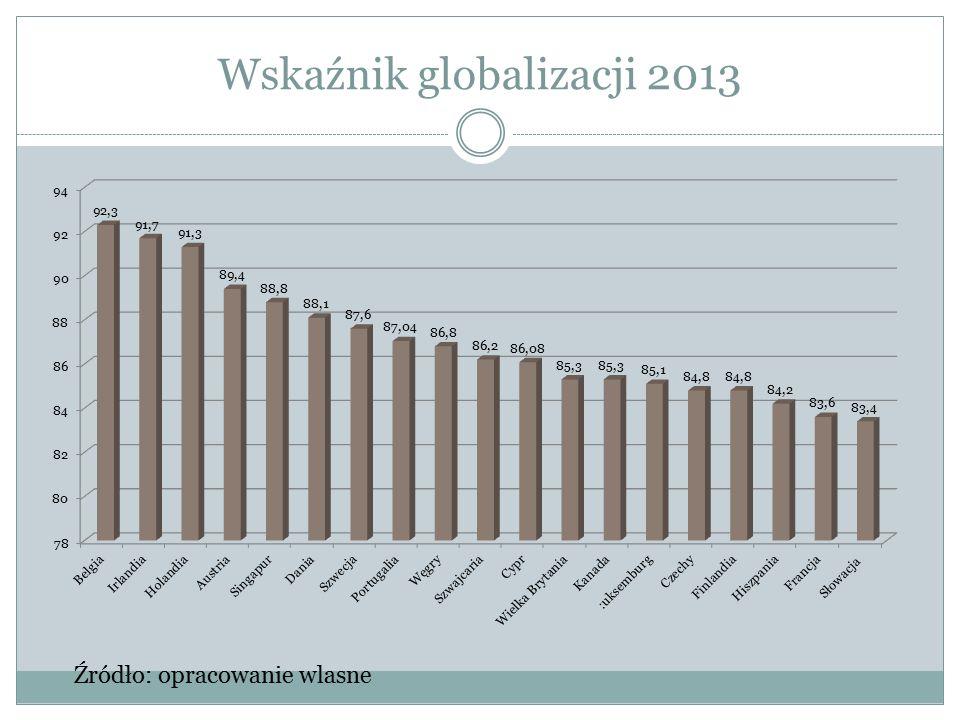 Wskaźnik globalizacji 2013 Źródło: opracowanie wlasne