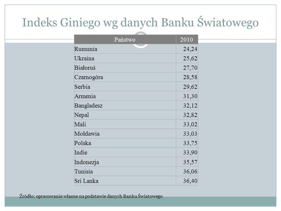 Indeks Giniego wg danych Banku Światowego Państwo2010 Rumunia24,24 Ukraina25,62 Białoruś27,70 Czarnogóra28,58 Serbia29,62 Armenia31,30 Bangladesz32,12