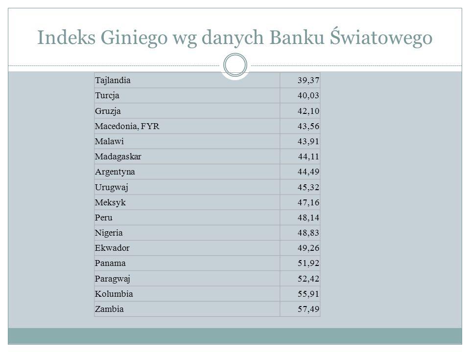 Indeks Giniego wg danych Banku Światowego Tajlandia39,37 Turcja40,03 Gruzja42,10 Macedonia, FYR43,56 Malawi43,91 Madagaskar44,11 Argentyna44,49 Urugwa