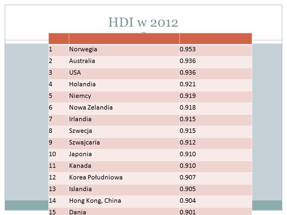 HDI w 2012 1Norwegia0.953 2Australia0.936 3USA0.936 4Holandia0.921 5Niemcy0.919 6Nowa Zelandia0.918 7Irlandia0.915 8Szwecja0.915 9Szwajcaria0.912 10Ja