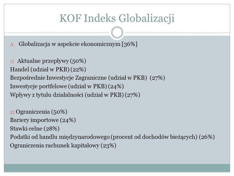 KOF Indeks Globalizacji A. Globalizacja w aspekcie ekonomicznym [36%] 1) Aktualne przepływy (50%) Handel (udział w PKB) (22%) Bezpośrednie Inwestycje