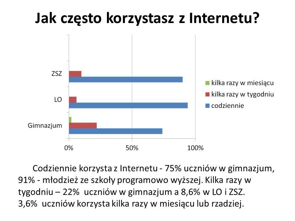 Jak często korzystasz z Internetu.