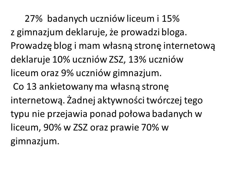 27% badanych uczniów liceum i 15% z gimnazjum deklaruje, że prowadzi bloga.