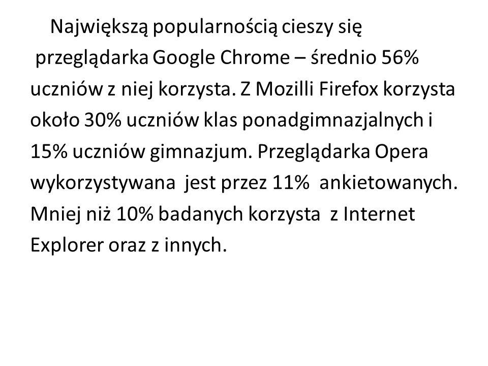 Największą popularnością cieszy się przeglądarka Google Chrome – średnio 56% uczniów z niej korzysta.