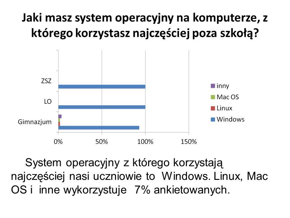Jaki masz system operacyjny na komputerze, z którego korzystasz najczęściej poza szkołą.