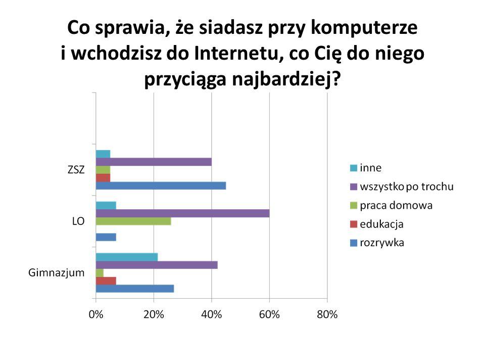 Uczniowie gimnazjum odpowiadali, że wszystko po trochu – 41%, rozrywka, np.