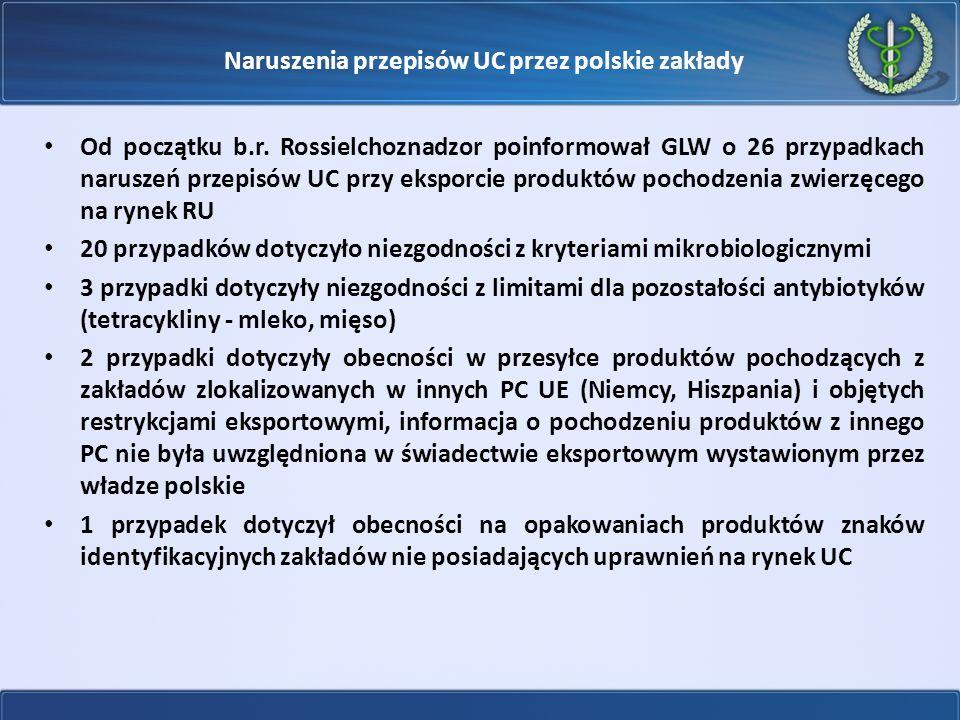 Naruszenia przepisów UC przez polskie zakłady Od początku b.r. Rossielchoznadzor poinformował GLW o 26 przypadkach naruszeń przepisów UC przy eksporci