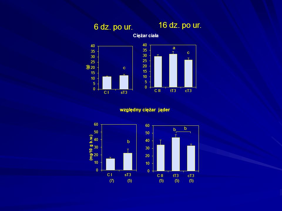 b b c a Ciężar ciała względny ciężar jąder b 16 dz. po ur. 6 dz. po ur. c (7) (5) (5) (5) (5)