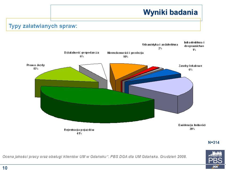 """Ocena jakości pracy oraz obsługi klientów UM w Gdańsku"""". PBS DGA dla UM Gdańska. Grudzień 2008. Wyniki badania N=314 Typy załatwianych spraw: 10"""