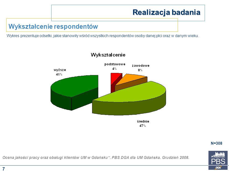 """Ocena jakości pracy oraz obsługi klientów UM w Gdańsku"""". PBS DGA dla UM Gdańska. Grudzień 2008. Wykres prezentuje odsetki, jakie stanowiły wśród wszys"""